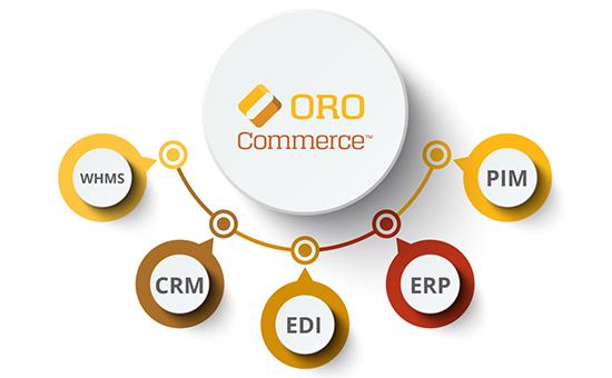 OroCommerce_Schema